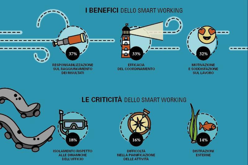 Smart working: una rivoluzione da non fermare - Fonte: Osservatori.net/Digital Innovation